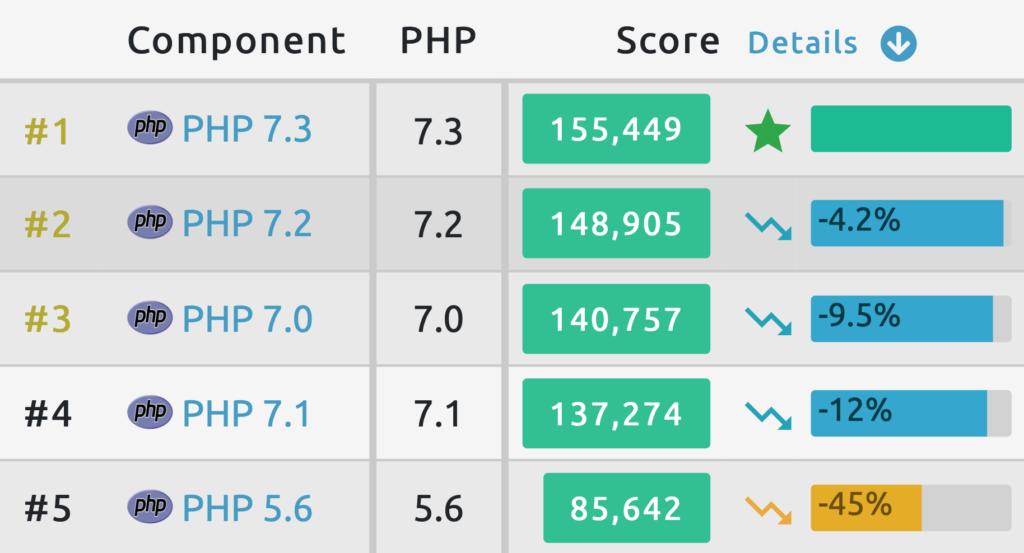 Testy wydajności PHP 5.6 - 7.3 phpbenchmarks.com